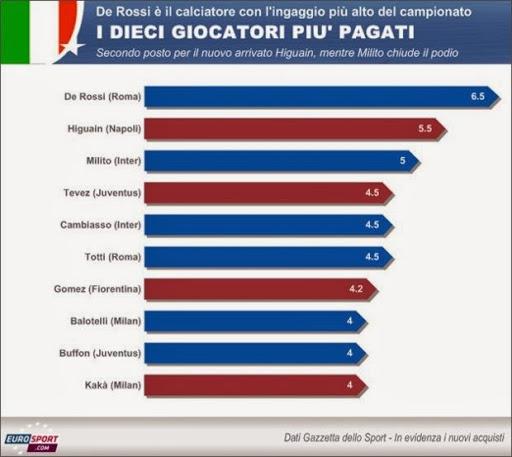 giocatori più pagati in italia
